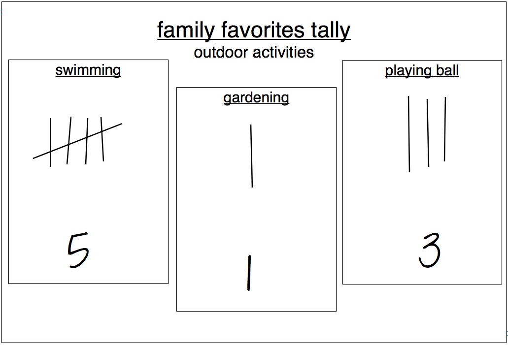Tally Chart - Learn about this chart and tools to create it